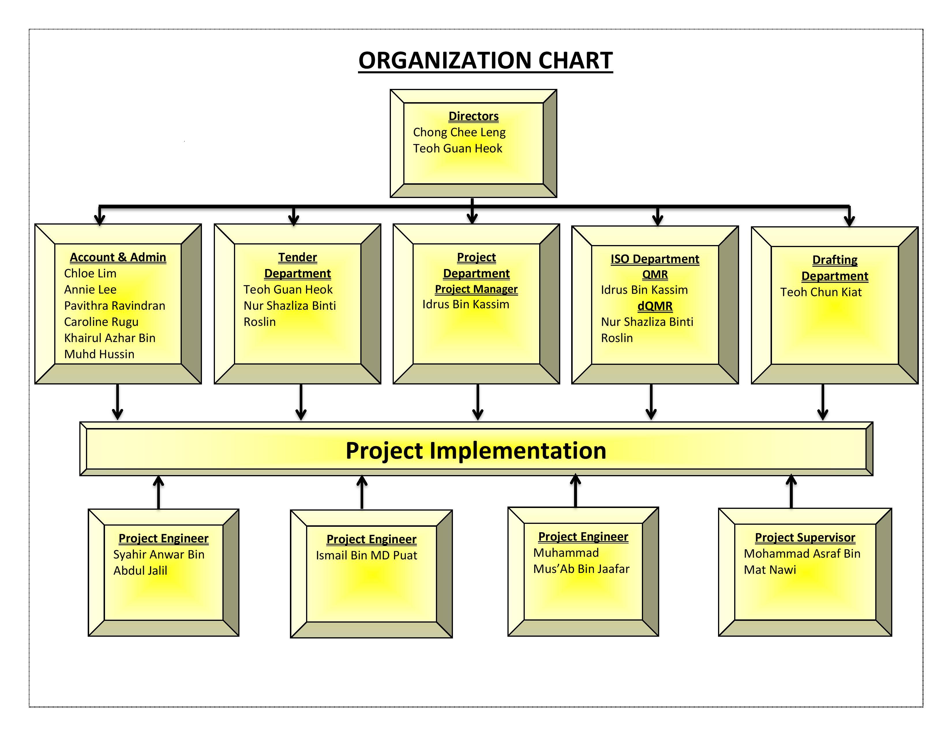 EMS-Organization chart-page-001